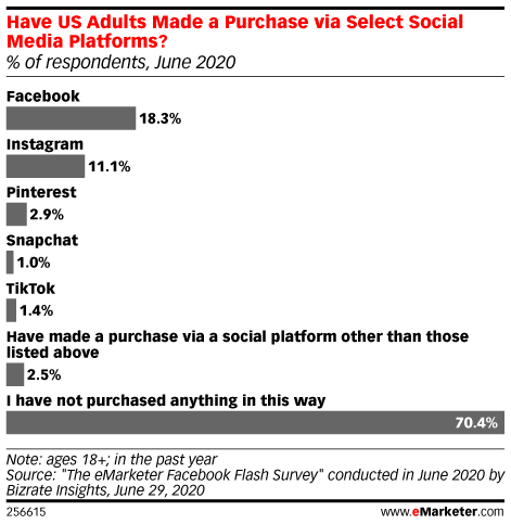 18 percent of adults made a purchase on facebook