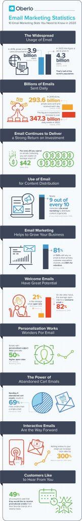 email marketing 2020 key statistics