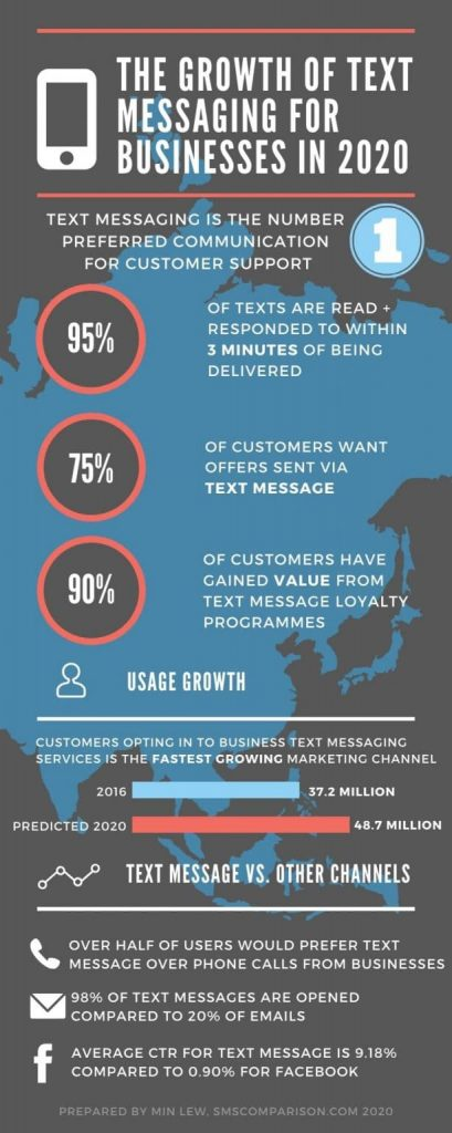 growth of text messaging in 2020