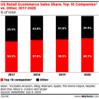 top 10 ecommerce retailers 2020 growth