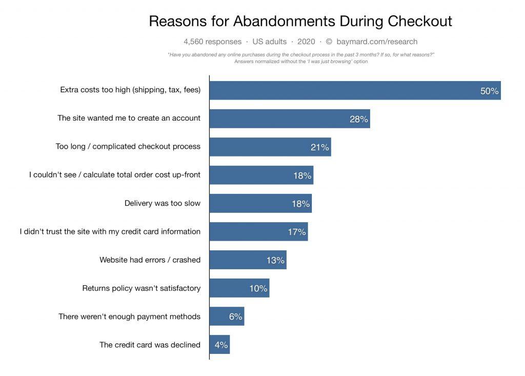 10 reasons shopping cart abandonment 2020