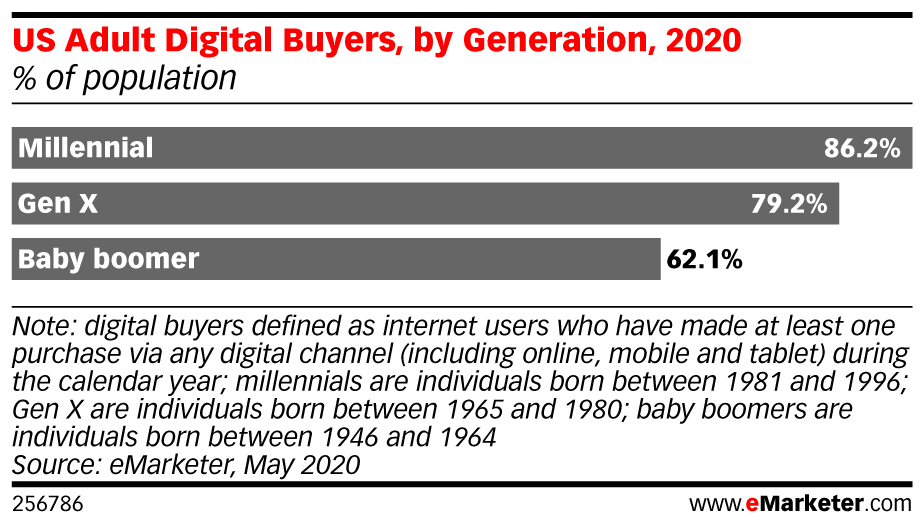 Estimated 62.1 of Boomers in the US Will be Digital Buyers This Year 2020