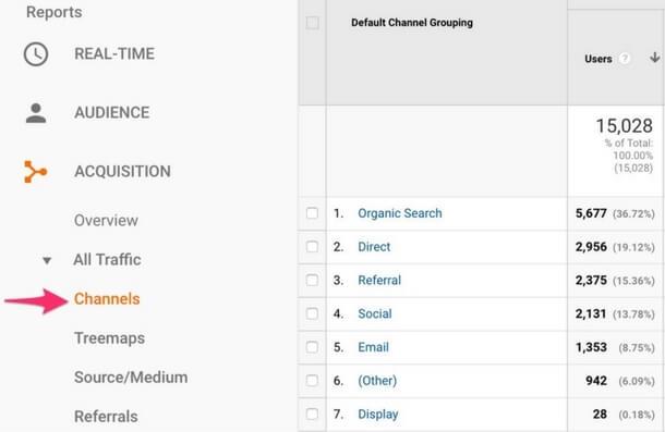 google analytics channels