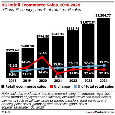 ecommerce sales 2020 30 percent growth