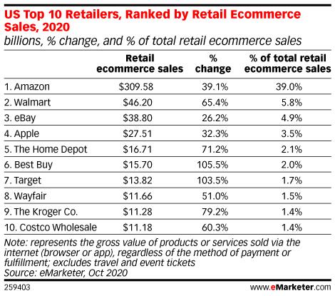 top 10 ecommerce retailers 2020