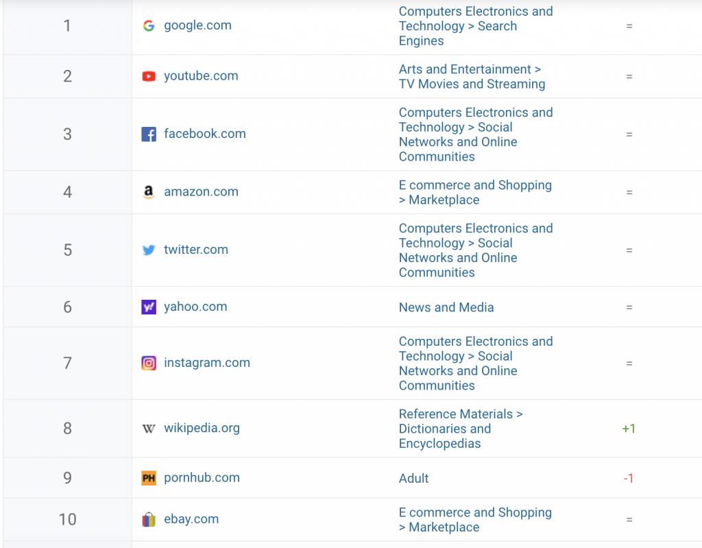 2020 top websites by traffid