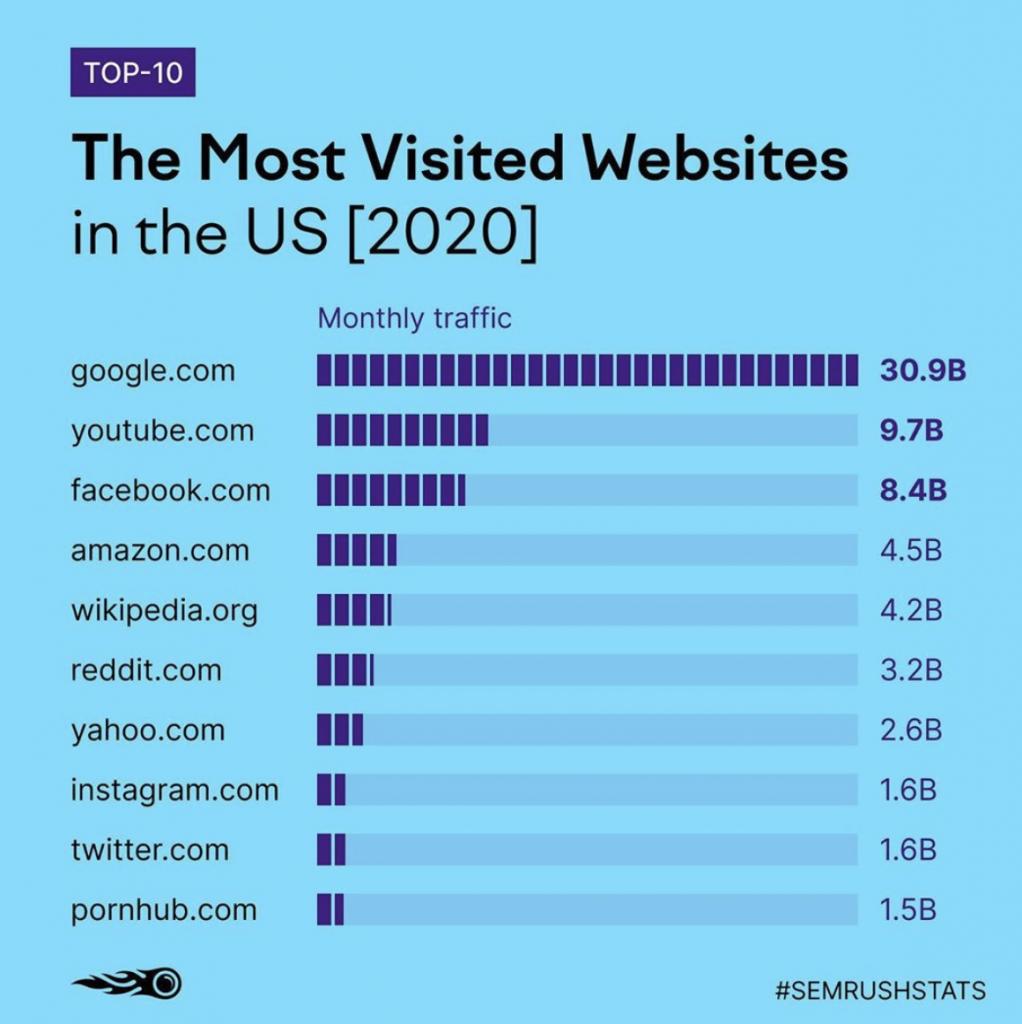 Top 10 websites of 2020