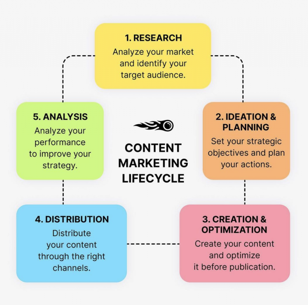 Your Content Marketing Strategy Lifecycle Explained.