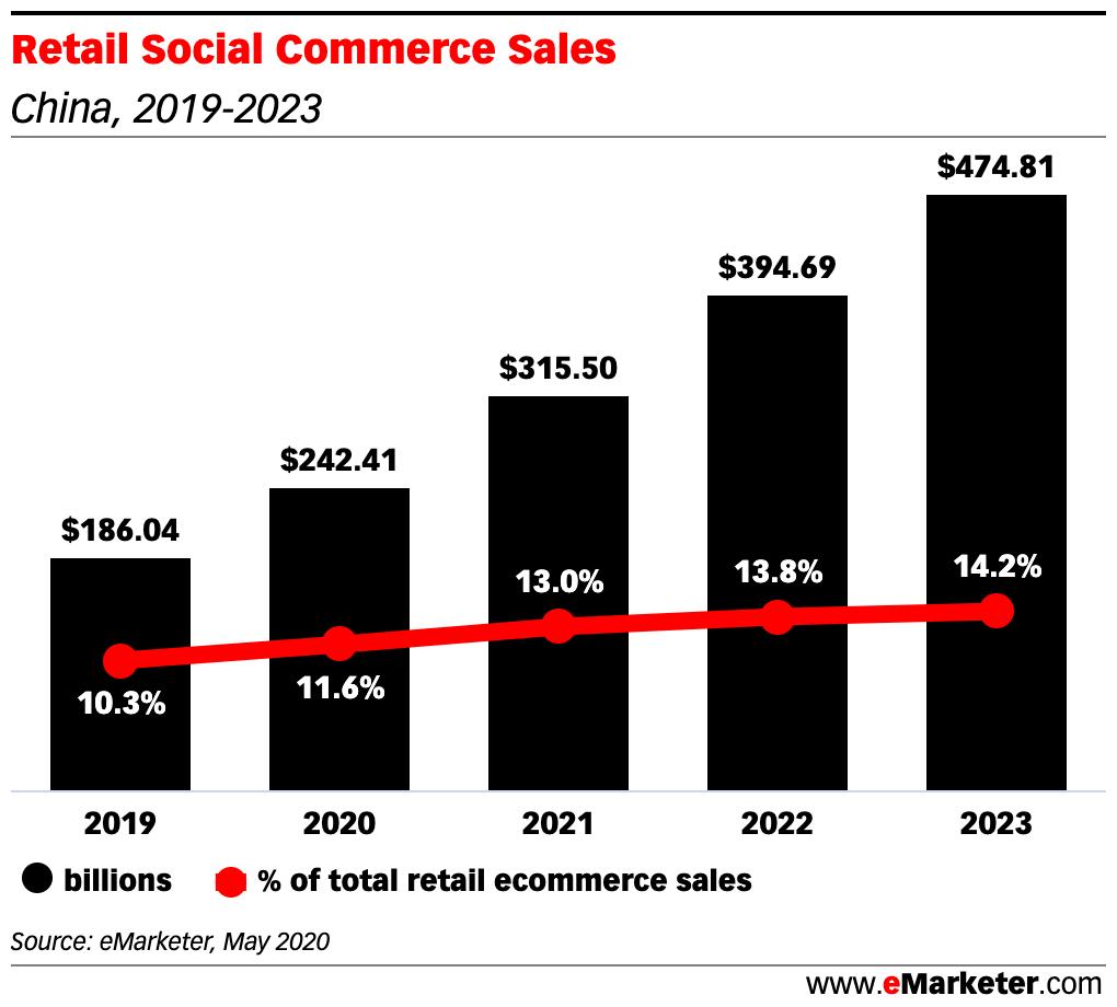 china ecommerce retail sales