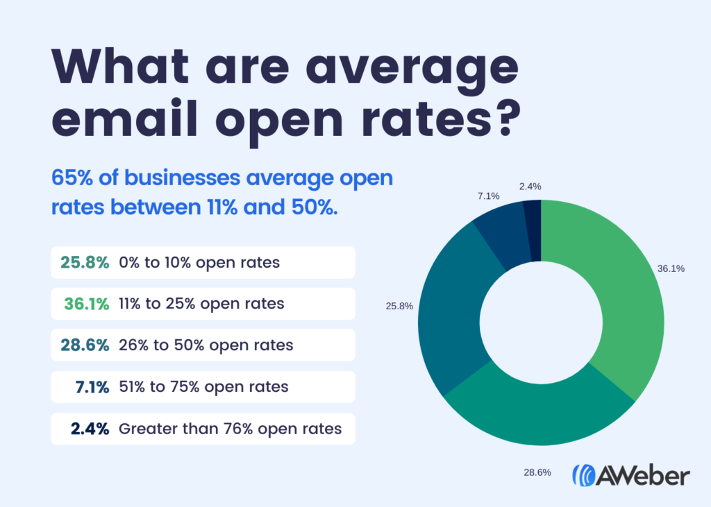 email marketing 2