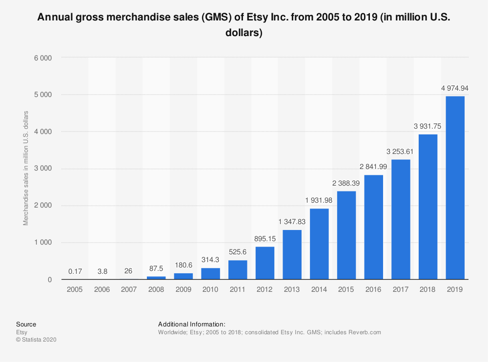 esty sales through 2019