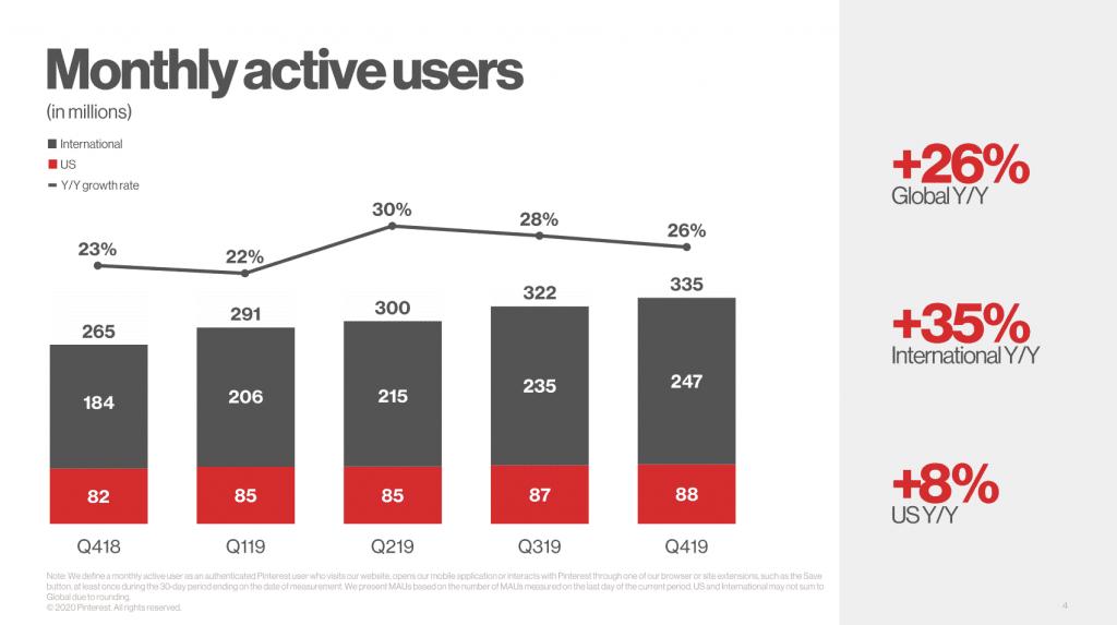 pinterest users revenue