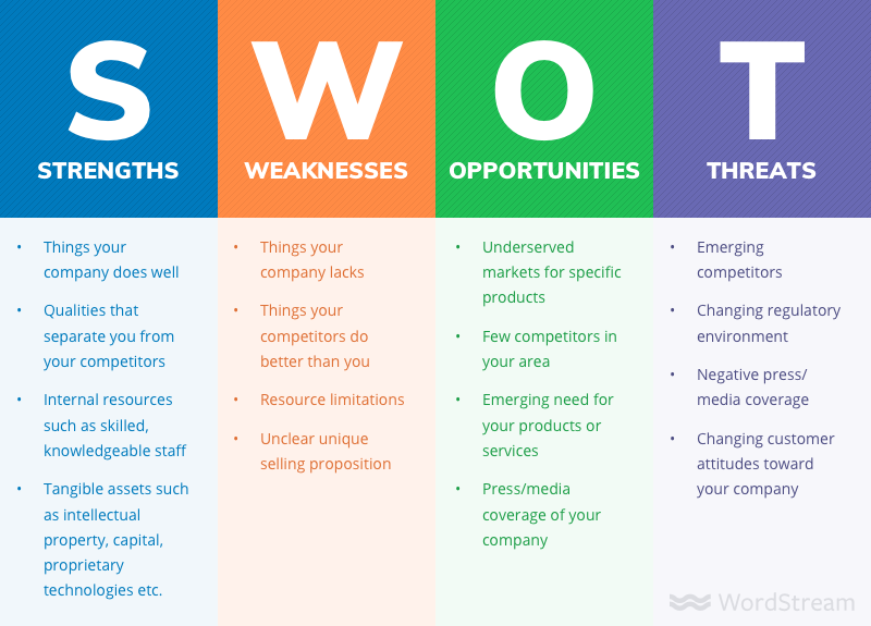 swot analysis digital markting