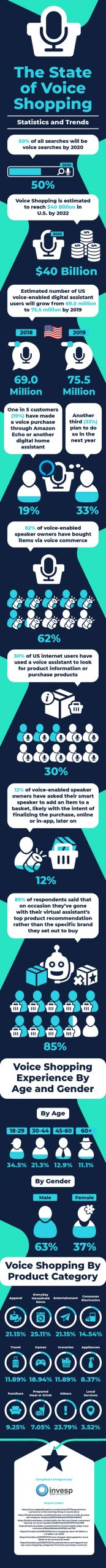 voice shopping scaled