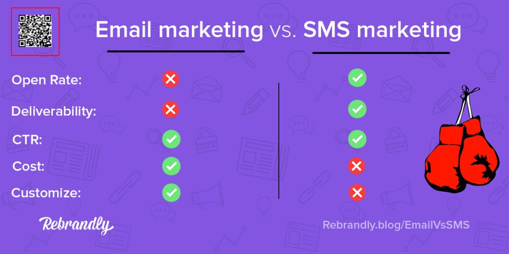 sms marketing vs email rebrandly