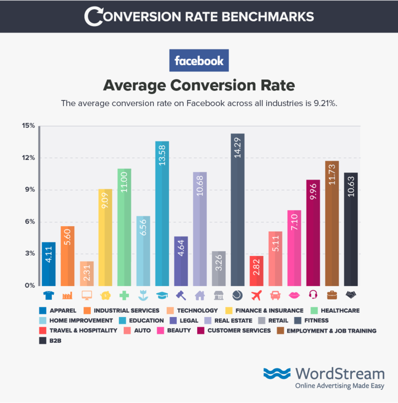 facebook average conversion rate