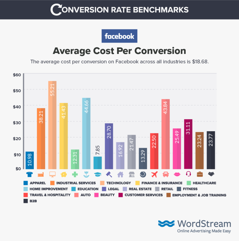 facebook average cost per conversion