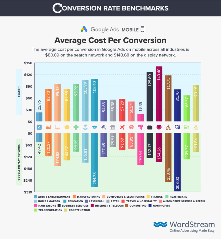google ads mobile cost per conversion