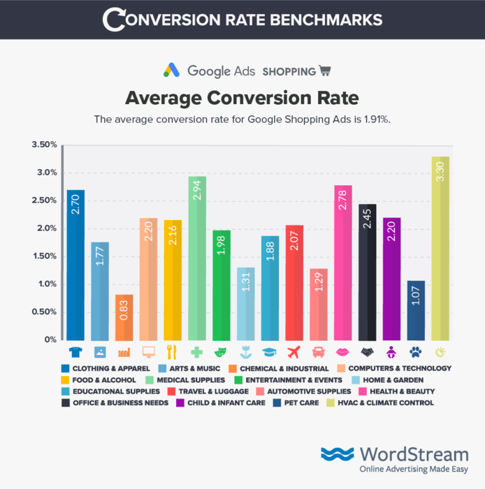 google ads shopping average conversion rate
