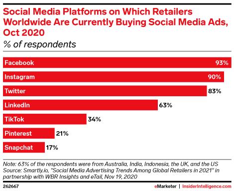top social media platforms for video marketing 2021