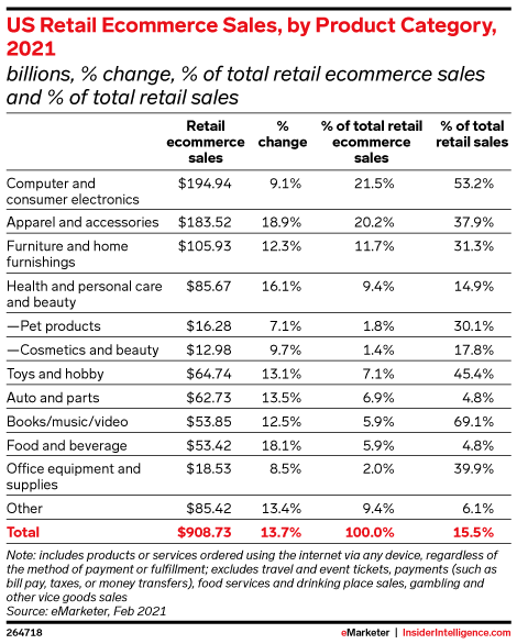 U.S. E commerce Sales By Category in 2021