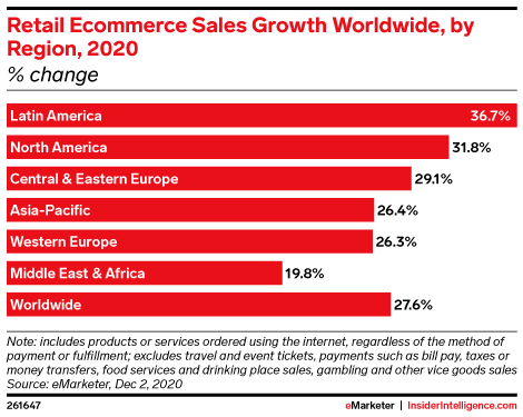 e commerce sales by region 2020