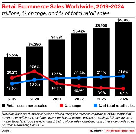retail ecommerce sales worldwide 2019 2024