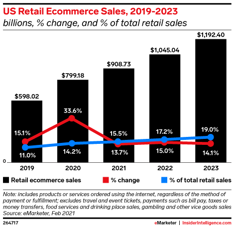 us ecommerce sales 2019 2023