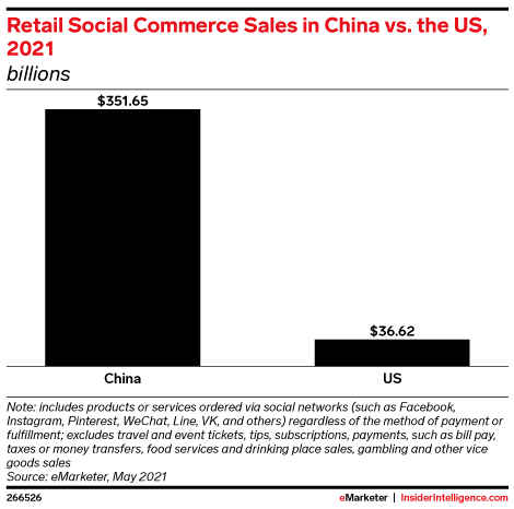 Despite strong growth the USs social commerce market will be about one tenth the size of Chinas—351.65 billion in 2021.