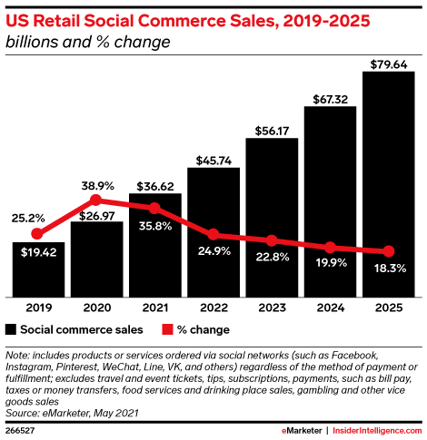 In 2021 US Social Commerce Sales Will Rise By 35.8 to 36.62 Billion