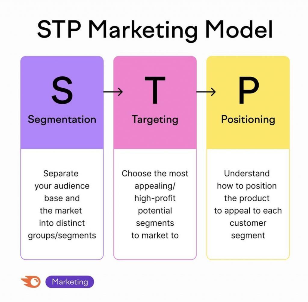 stp marketing model for e commerce